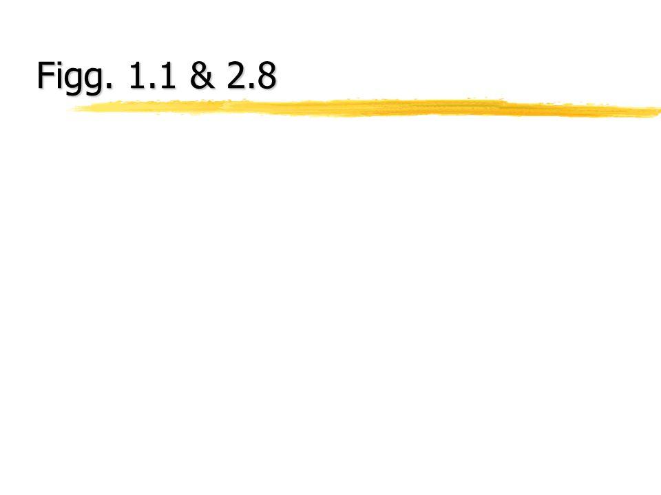 Figg. 1.1 & 2.8