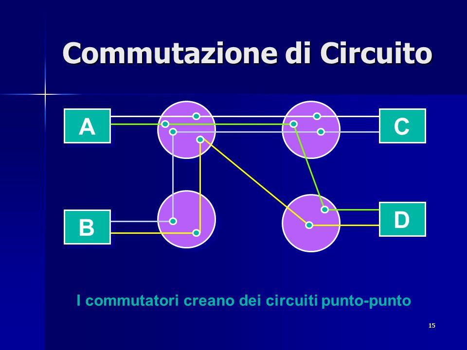 15 Commutazione di Circuito A A D D B B C C I commutatori creano dei circuiti punto-punto
