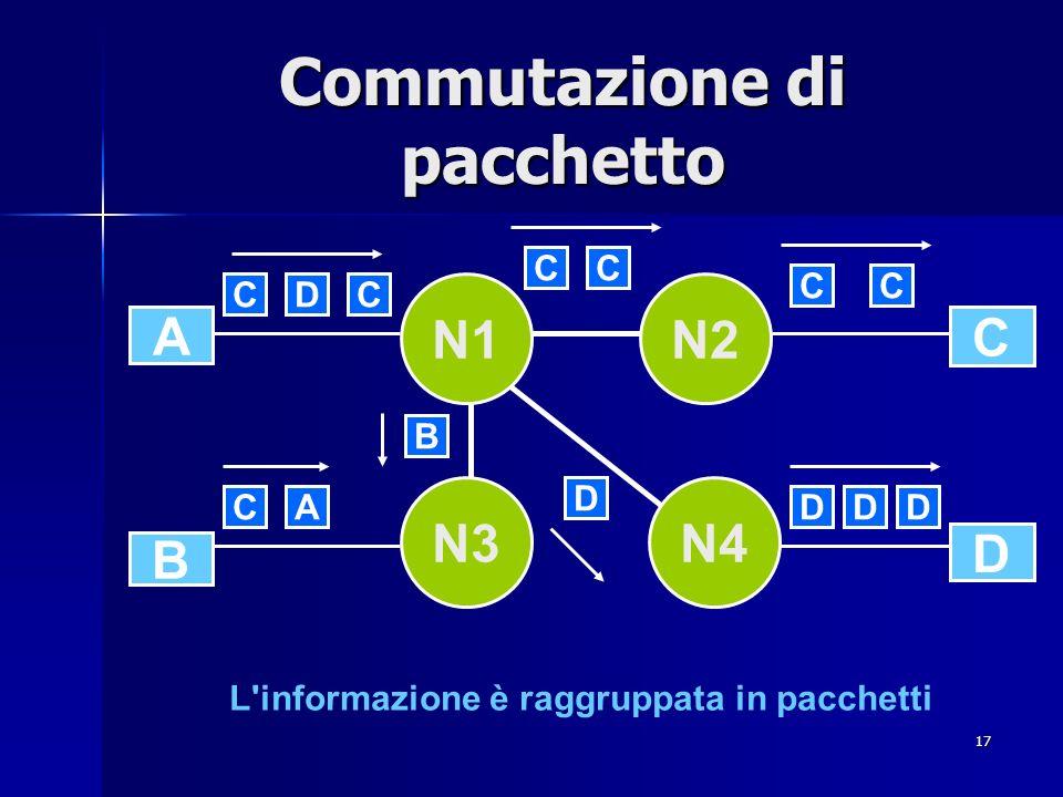 17 Commutazione di pacchetto L informazione è raggruppata in pacchetti A D B C N3N4 N2N1 CCD CC DDDCA CC D B