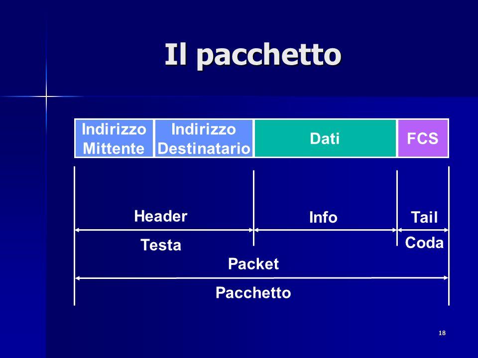 18 Il pacchetto Indirizzo Mittente Indirizzo Destinatario DatiFCS Header Testa InfoTail Coda Packet Pacchetto