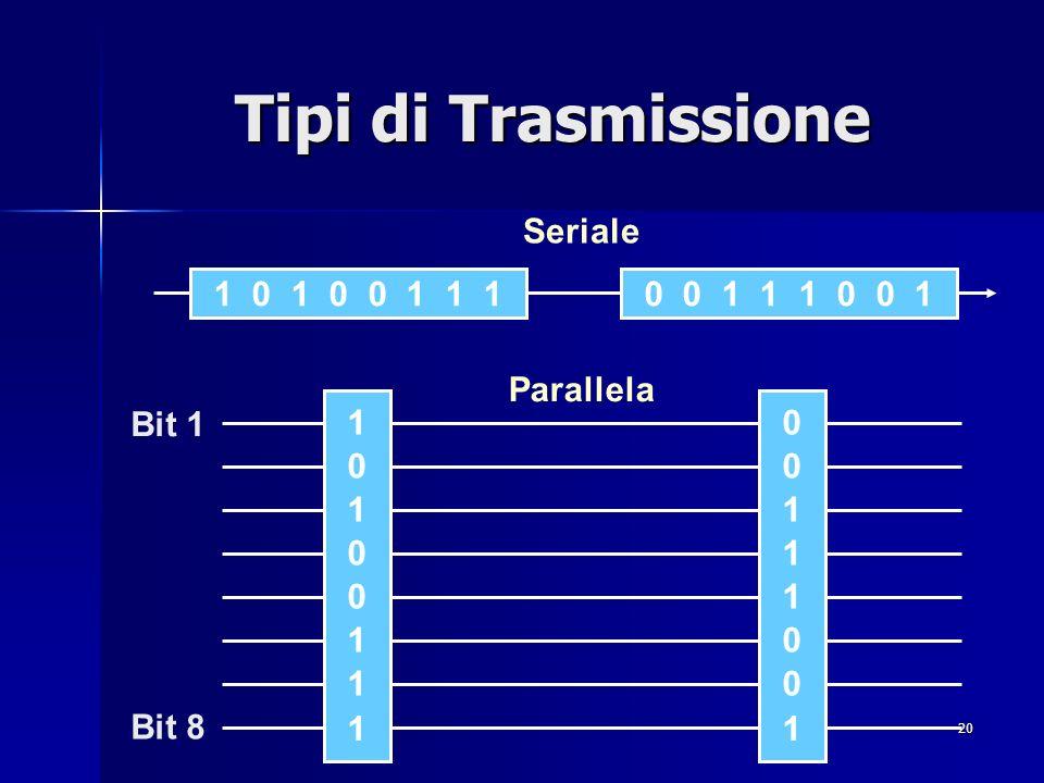 20 Tipi di Trasmissione 1 0 0 0 1 1 1 1 0 0 0 1 1 0 1 1 1 0 1 0 0 1 1 10 0 1 1 1 0 0 1 Bit 1 Bit 8 Parallela Seriale
