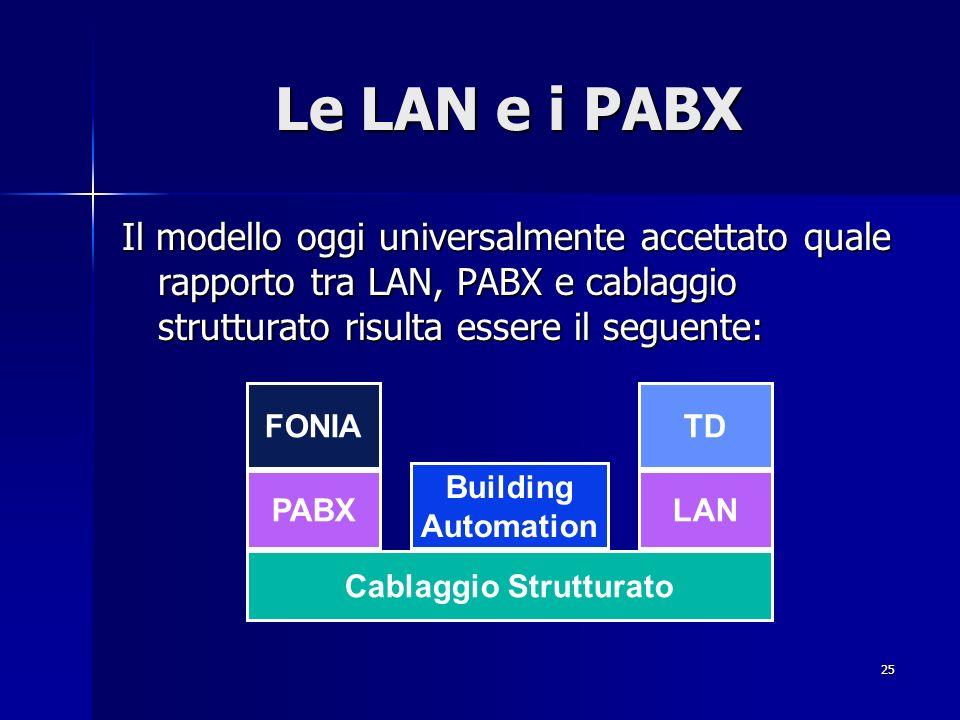25 Le LAN e i PABX Il modello oggi universalmente accettato quale rapporto tra LAN, PABX e cablaggio strutturato risulta essere il seguente: Cablaggio Strutturato PABX FONIA Building Automation TD LAN