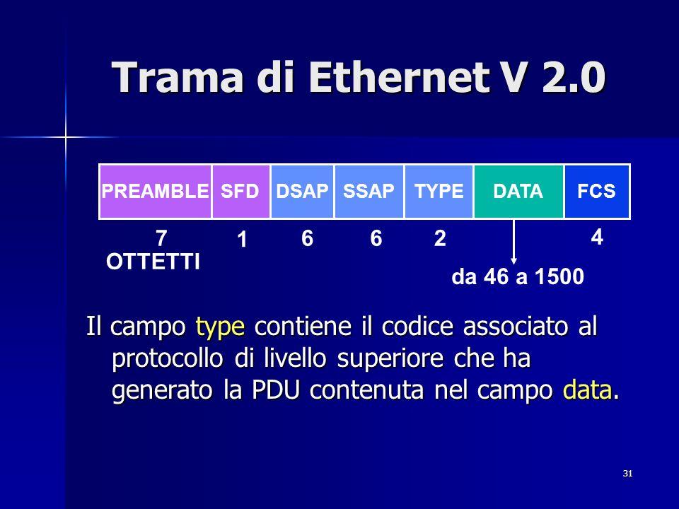 31 Trama di Ethernet V 2.0 Il campo type contiene il codice associato al protocollo di livello superiore che ha generato la PDU contenuta nel campo data.