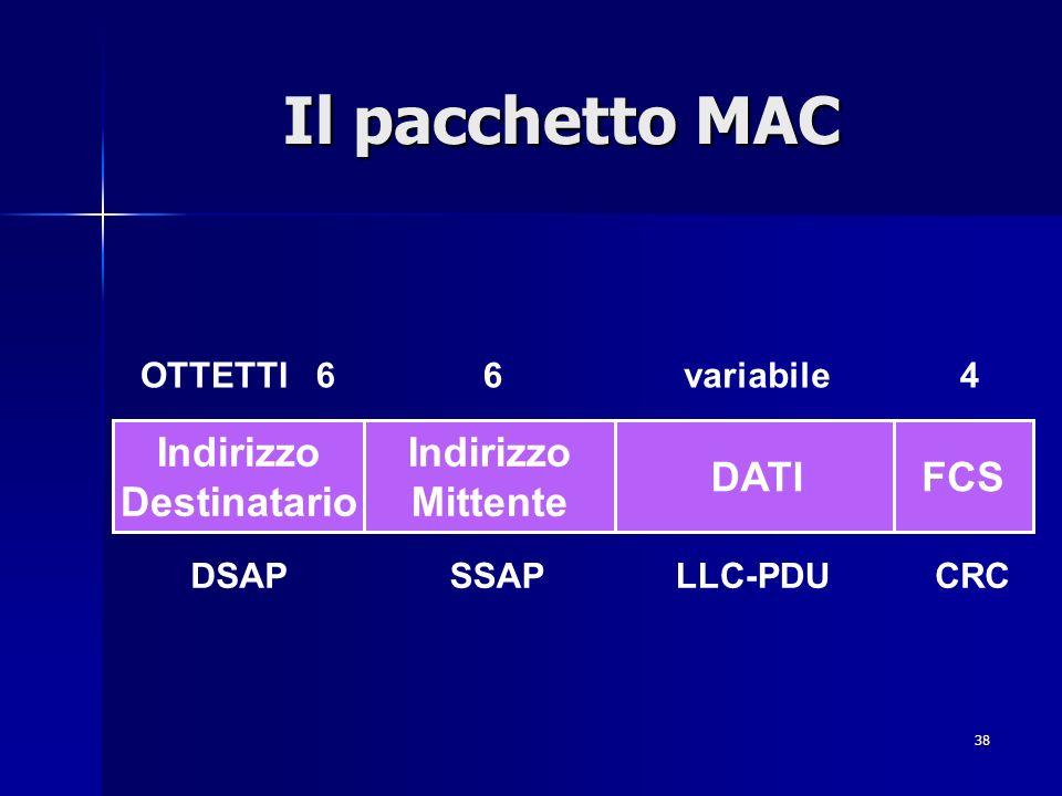38 Il pacchetto MAC Indirizzo Destinatario Indirizzo Mittente DATIFCS DSAPSSAPLLC-PDUCRC OTTETTI66variabile4