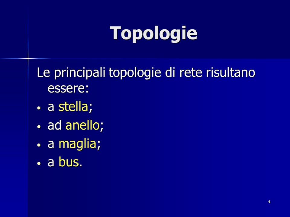 4 Topologie Le principali topologie di rete risultano essere: a stella; a stella; ad anello; ad anello; a maglia; a maglia; a bus.