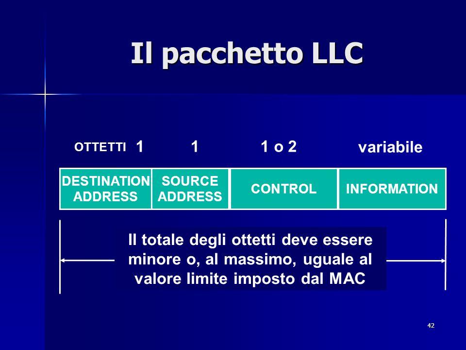 42 Il pacchetto LLC DESTINATION ADDRESS SOURCE ADDRESS CONTROLINFORMATION 111 o 2 variabile OTTETTI Il totale degli ottetti deve essere minore o, al massimo, uguale al valore limite imposto dal MAC