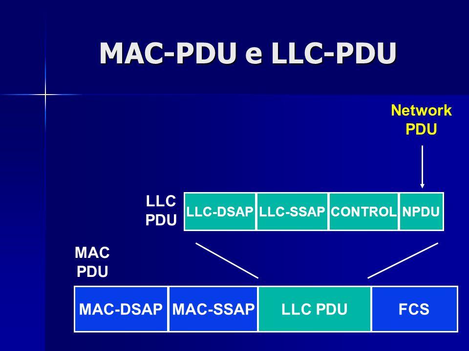 44 MAC-PDU e LLC-PDU LLC-DSAPLLC-SSAPCONTROLNPDU MAC-DSAPMAC-SSAPLLC PDUFCS MAC PDU LLC PDU Network PDU