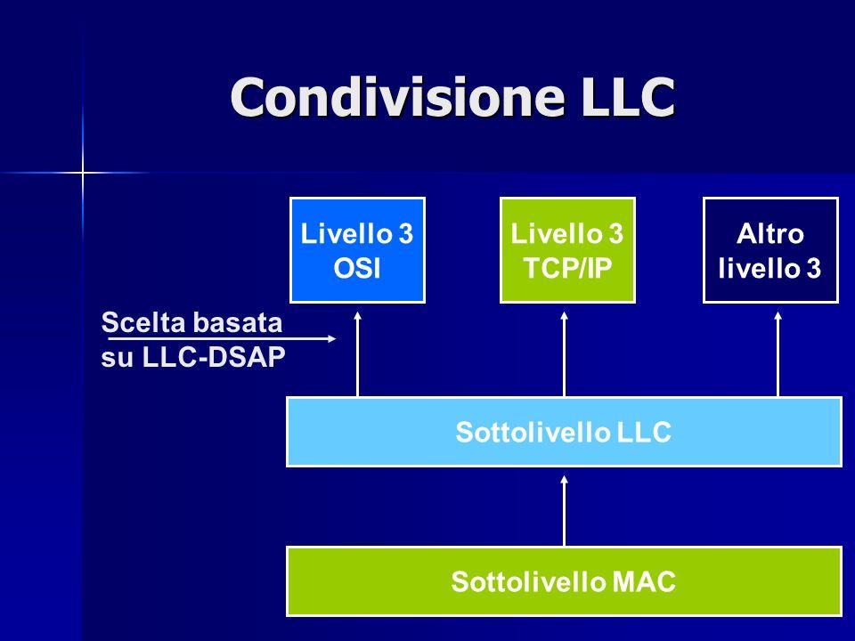 46 Condivisione LLC Livello 3 OSI Livello 3 TCP/IP Altro livello 3 Sottolivello MAC Sottolivello LLC Scelta basata su LLC-DSAP
