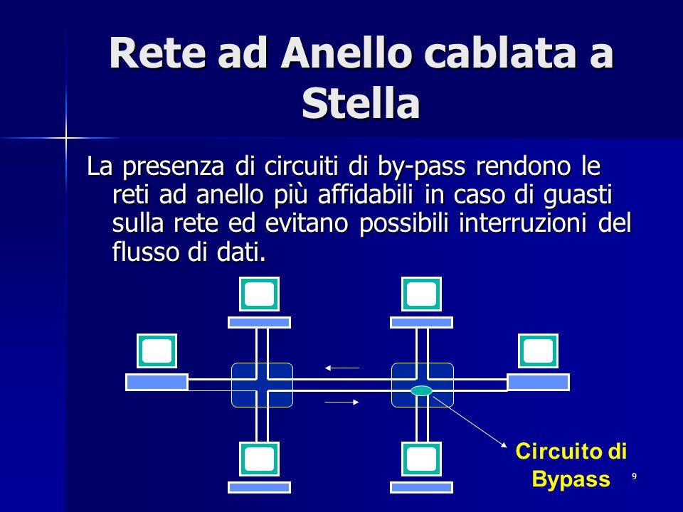 9 Rete ad Anello cablata a Stella La presenza di circuiti di by-pass rendono le reti ad anello più affidabili in caso di guasti sulla rete ed evitano possibili interruzioni del flusso di dati.