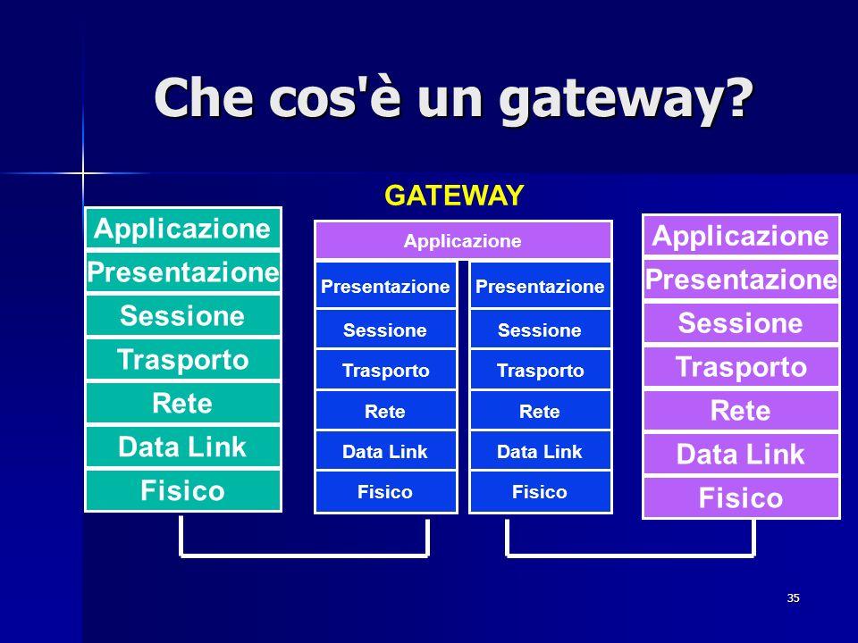 35 Che cos'è un gateway? Applicazione Presentazione Sessione Trasporto Rete Data Link Fisico Applicazione Presentazione Sessione Trasporto Rete Data L