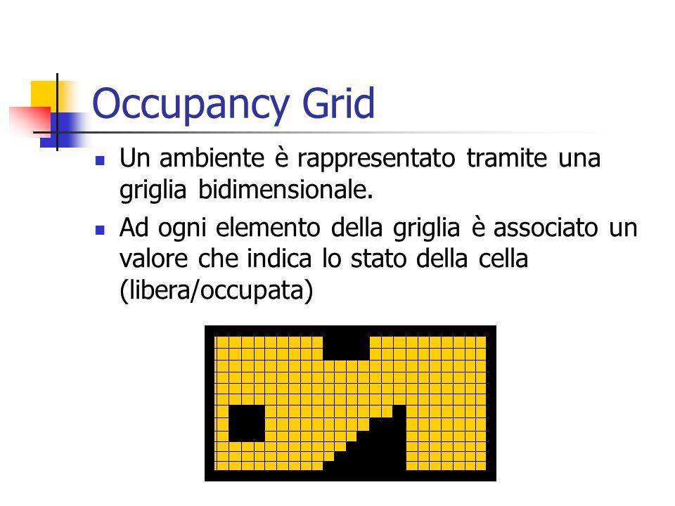 Occupancy Grid Un ambiente è rappresentato tramite una griglia bidimensionale. Ad ogni elemento della griglia è associato un valore che indica lo stat