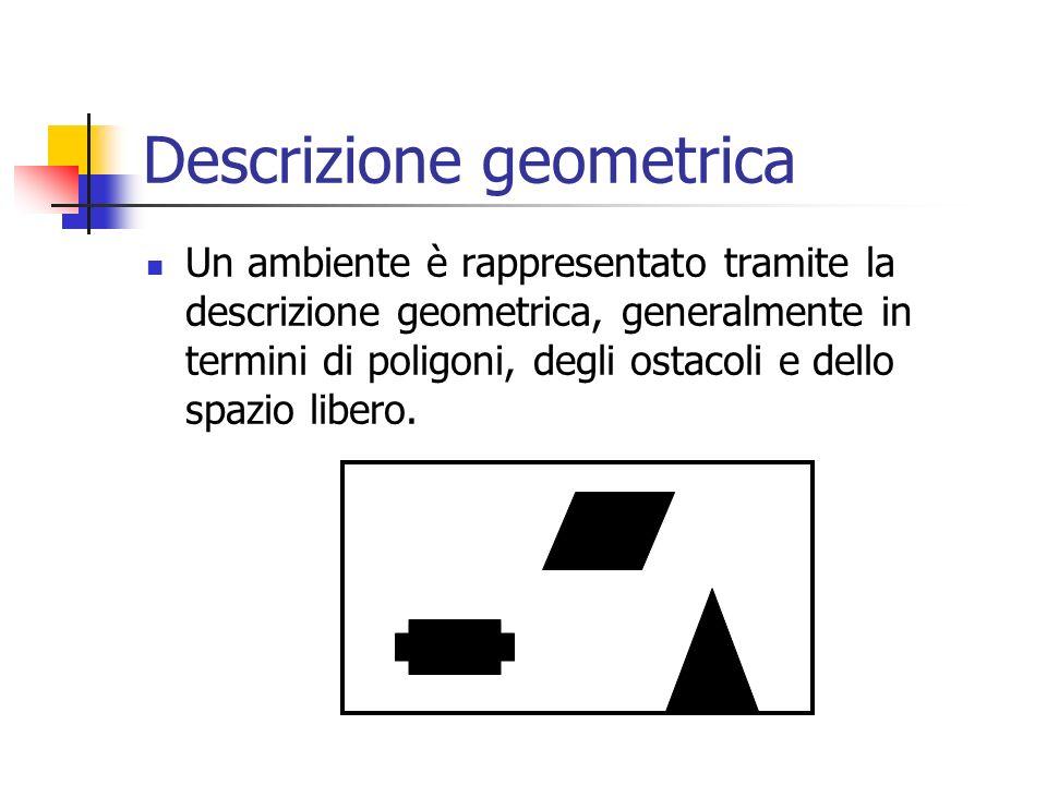 Descrizione geometrica Un ambiente è rappresentato tramite la descrizione geometrica, generalmente in termini di poligoni, degli ostacoli e dello spaz