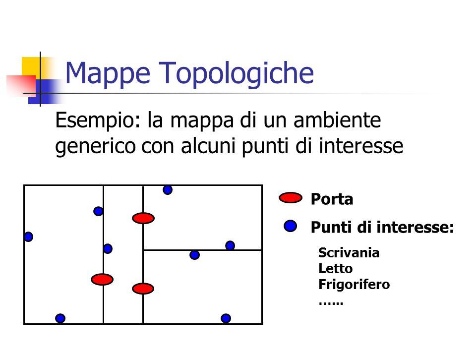 Porta Punti di interesse: Scrivania Letto Frigorifero …... Mappe Topologiche Esempio: la mappa di un ambiente generico con alcuni punti di interesse