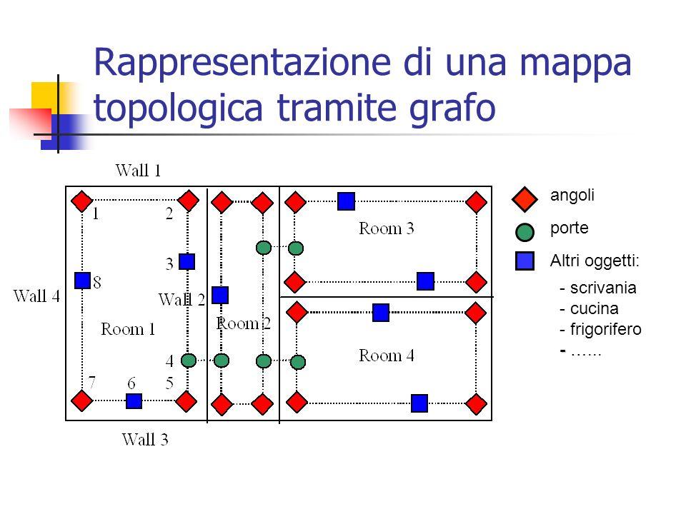 angoli porte Altri oggetti: - - scrivania - cucina - frigorifero - …... Rappresentazione di una mappa topologica tramite grafo