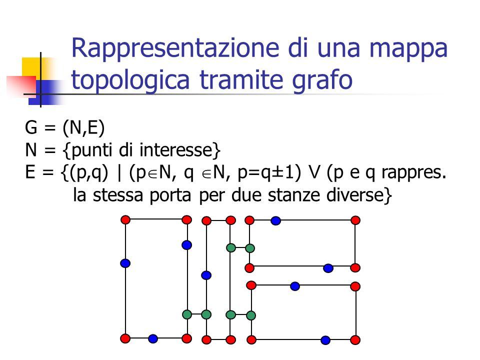 G = (N,E) N = {punti di interesse} E = {(p,q) | (p N, q N, p=q±1) V (p e q rappres. la stessa porta per due stanze diverse} Rappresentazione di una ma