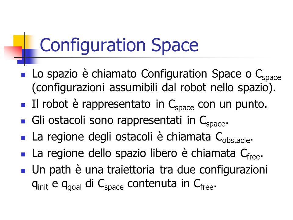 Configuration Space Lo spazio è chiamato Configuration Space o C space (configurazioni assumibili dal robot nello spazio). Il robot è rappresentato in