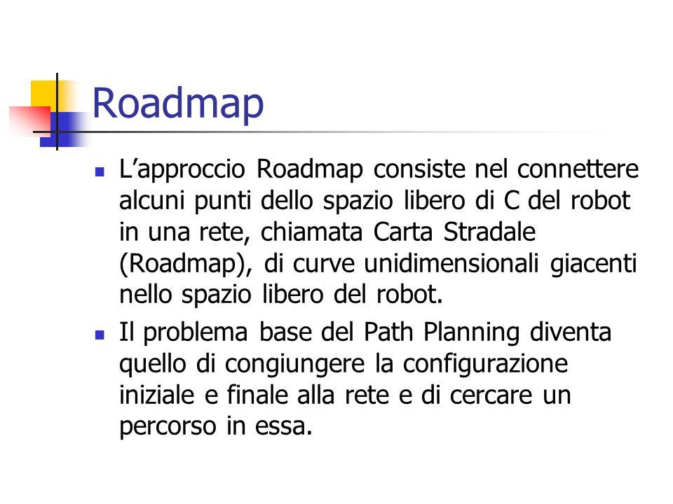 Roadmap Lapproccio Roadmap consiste nel connettere alcuni punti dello spazio libero di C del robot in una rete, chiamata Carta Stradale (Roadmap), di