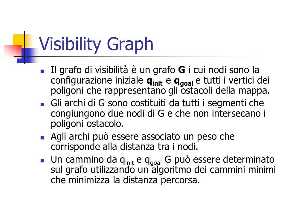 Visibility Graph Esempio: il grafo di visibilità e il percorso determinato (linee tratteggiate e in grassetto) per andare da q init a q goal
