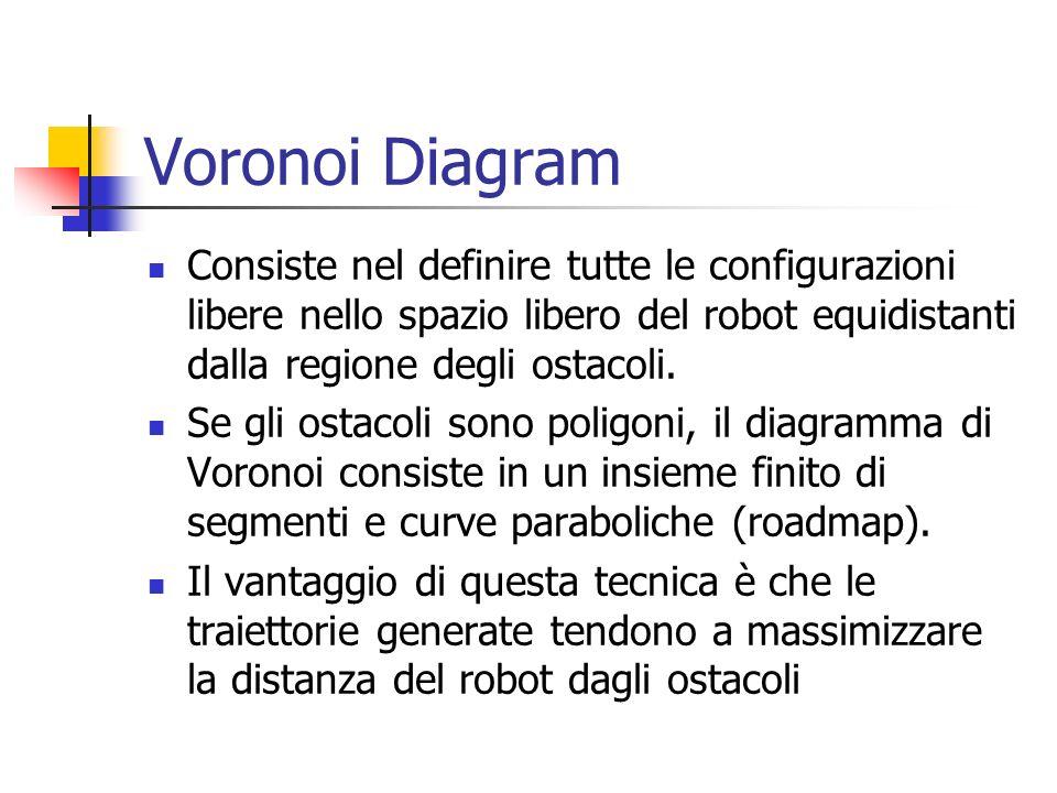 Voronoi Diagram Dati due configurazioni iniziali q init e q goal, un percorso è determinato: collegando le configurazioni q init e q goal alla roadmap nei punti q init e q goal.
