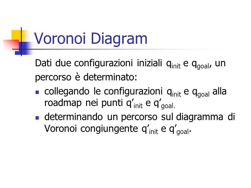 Voronoi Diagram Dati due configurazioni iniziali q init e q goal, un percorso è determinato: collegando le configurazioni q init e q goal alla roadmap