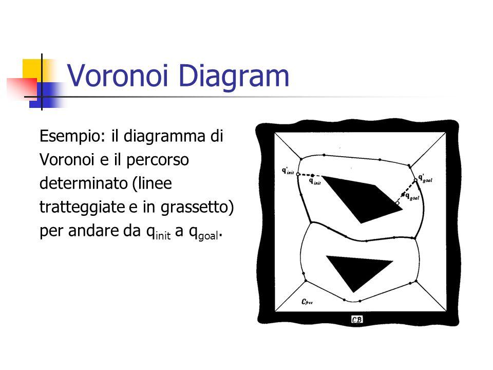 Voronoi Diagram Esempio: il diagramma di Voronoi e il percorso determinato (linee tratteggiate e in grassetto) per andare da q init a q goal.