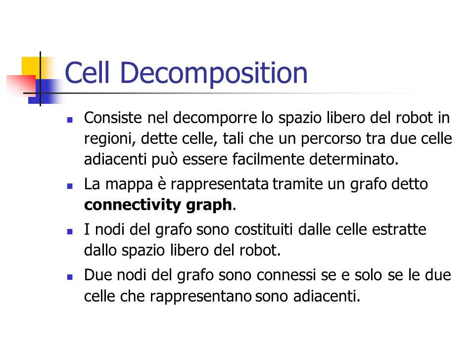 Cell Decomposition Consiste nel decomporre lo spazio libero del robot in regioni, dette celle, tali che un percorso tra due celle adiacenti può essere