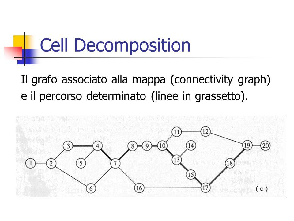 Cell Decomposition Il grafo associato alla mappa (connectivity graph) e il percorso determinato (linee in grassetto).