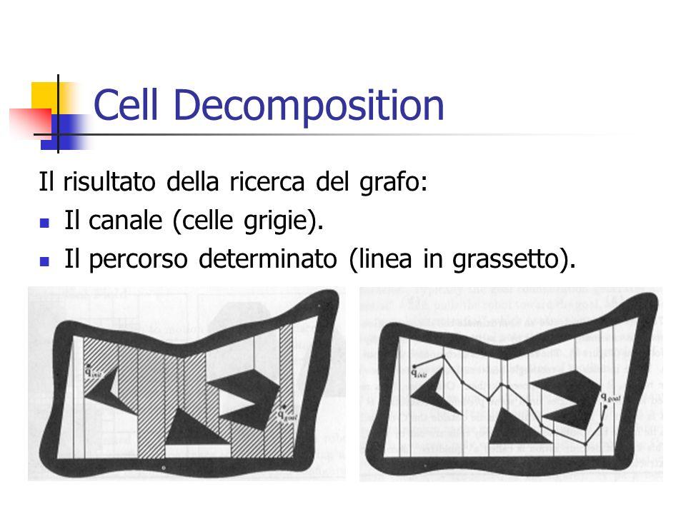 Cell Decomposition Il risultato della ricerca del grafo: Il canale (celle grigie). Il percorso determinato (linea in grassetto).