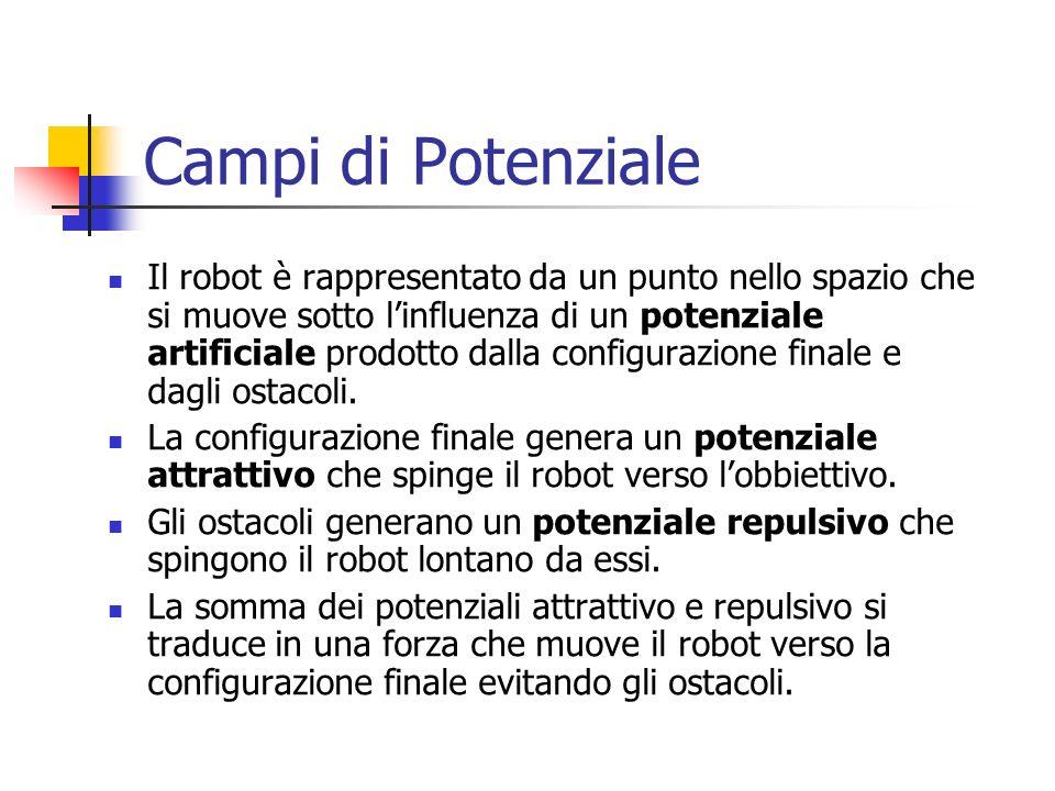 Campi di Potenziale Il robot è rappresentato da un punto nello spazio che si muove sotto linfluenza di un potenziale artificiale prodotto dalla config