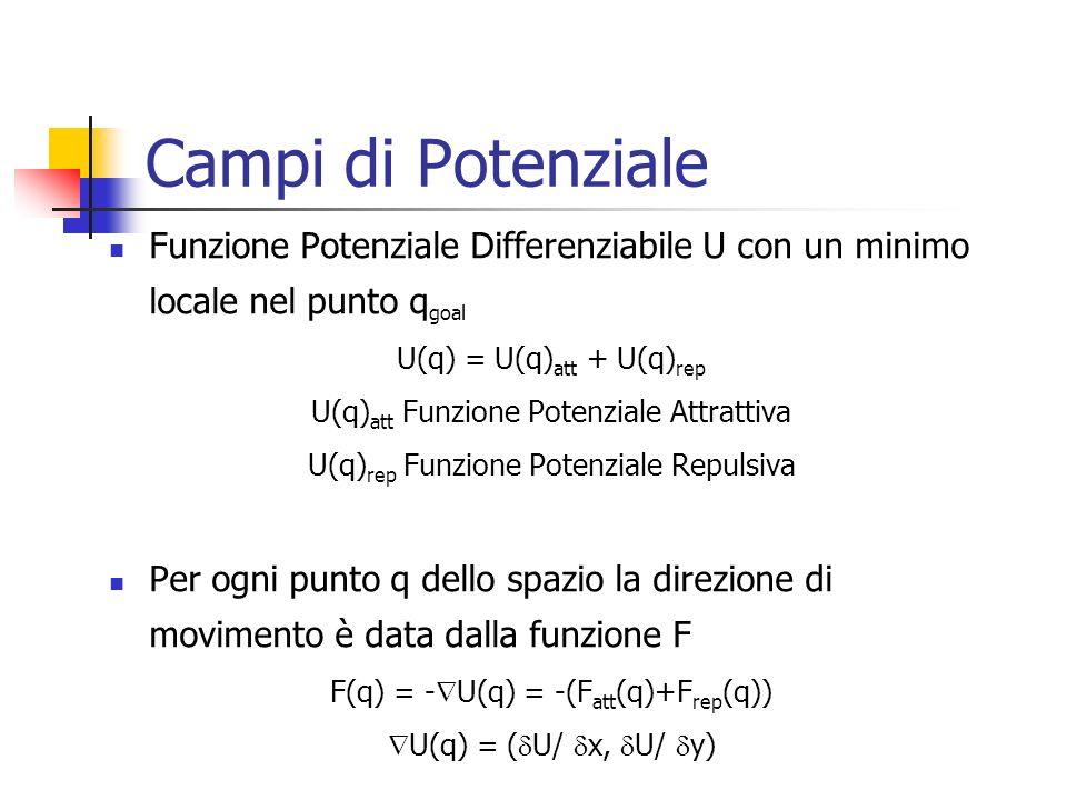 Campi di Potenziale Funzione Potenziale Differenziabile U con un minimo locale nel punto q goal U(q) = U(q) att + U(q) rep U(q) att Funzione Potenzial