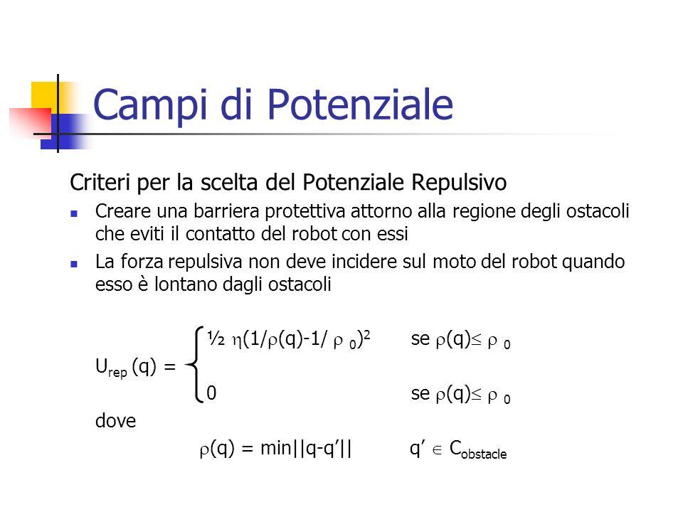 Campi di Potenziale La mappa dellambiente La funzione potenziale attrattivo iperbolica La funzione potenziale repulsivo Esempio di potenziale attrattivo e repulsivo