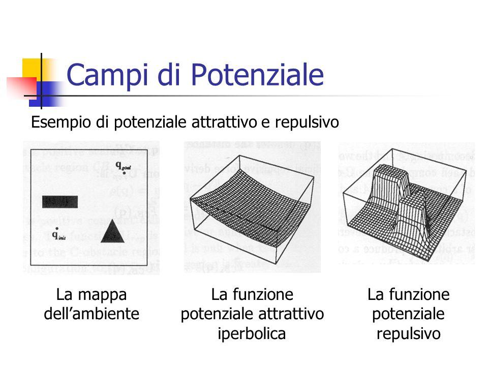 Campi di Potenziale La mappa dellambiente La funzione potenziale attrattivo iperbolica La funzione potenziale repulsivo Esempio di potenziale attratti