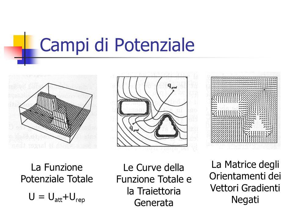 Campi di Potenziale Il problema dei minimi locali della funzione risultante: Si possono generare quando la somma della forza repulsiva annulla la forza attrattiva in punti diversi da q goal