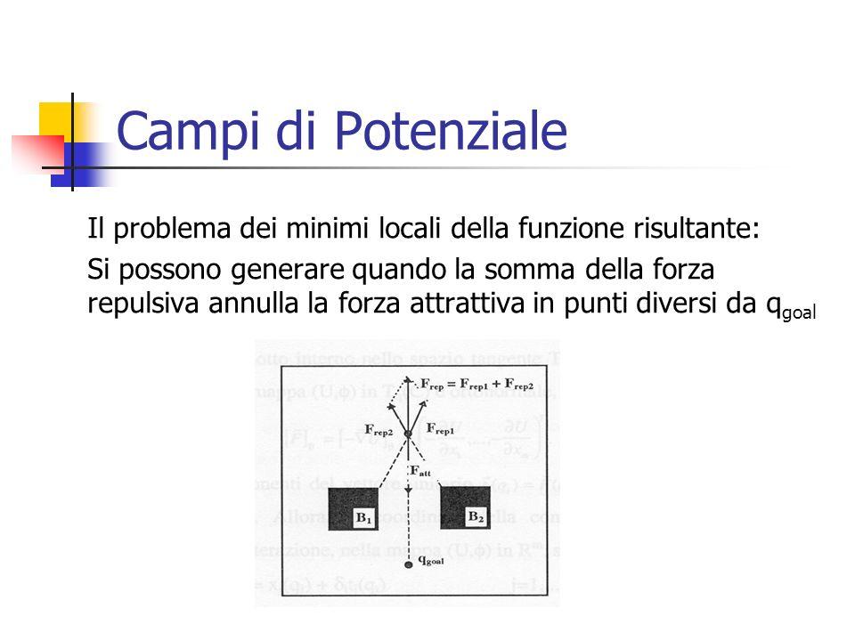 Campi di Potenziale Il problema dei minimi locali della funzione risultante: Si possono generare quando la somma della forza repulsiva annulla la forz