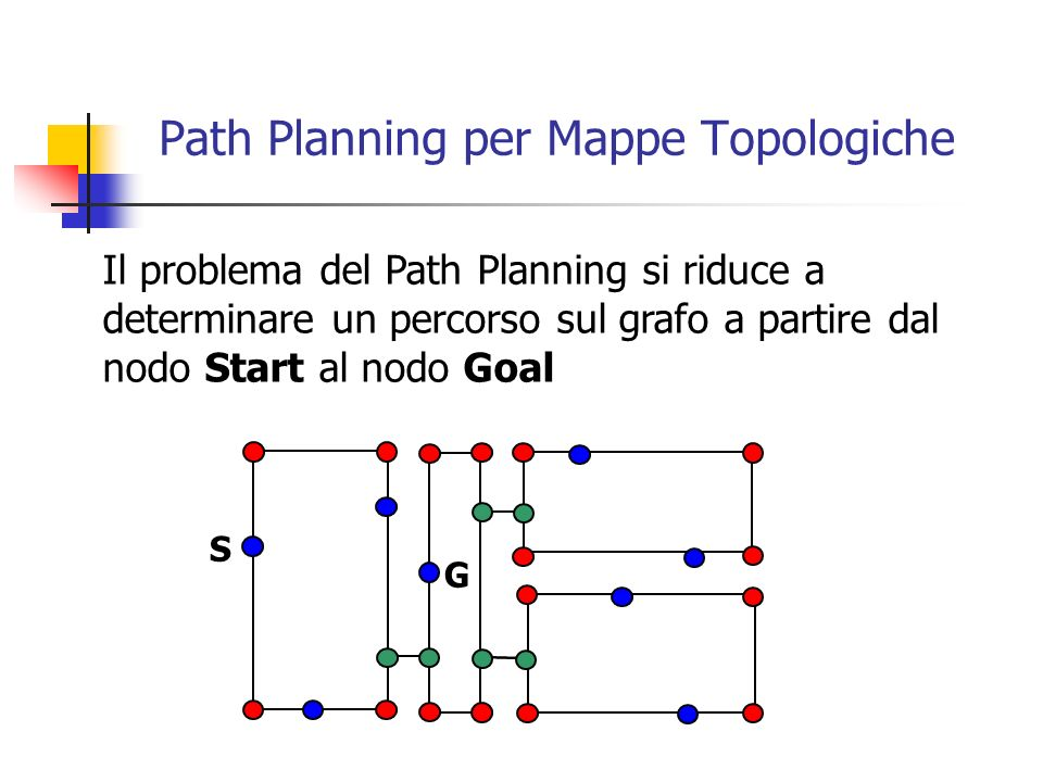 Path Planning per Mappe Topologiche Esempio: è possibile applicare lalgoritmo dei cammini minimi (SPT) per trovare il percorso sul grafo che minimizza il costo totale (distanza, sicurezza,...) dei pesi associati agli archi.