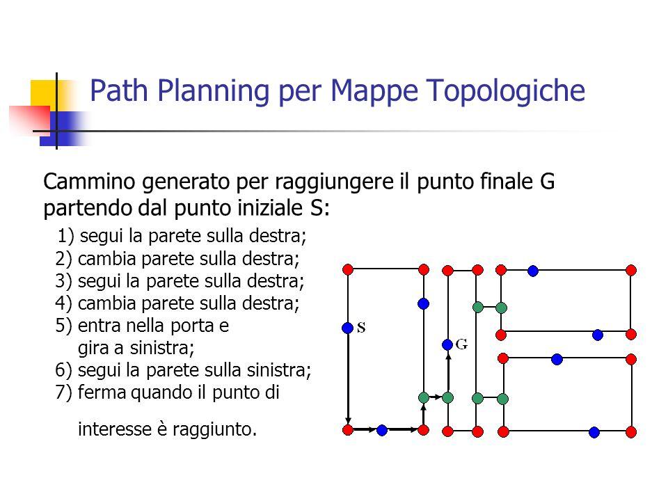 Path Planning per Mappe Topologiche Cammino generato per raggiungere il punto finale G partendo dal punto iniziale S: 1) segui la parete sulla destra;