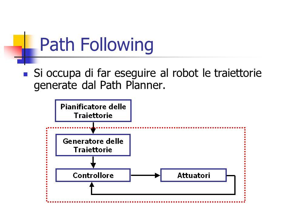 Path Following Non sempre è possibile seguire la traiettoria generata dal Path Planner Problematiche da affrontare: Basi non omnidirezionali Controllo degli attuatori Ostacoli imprevisti