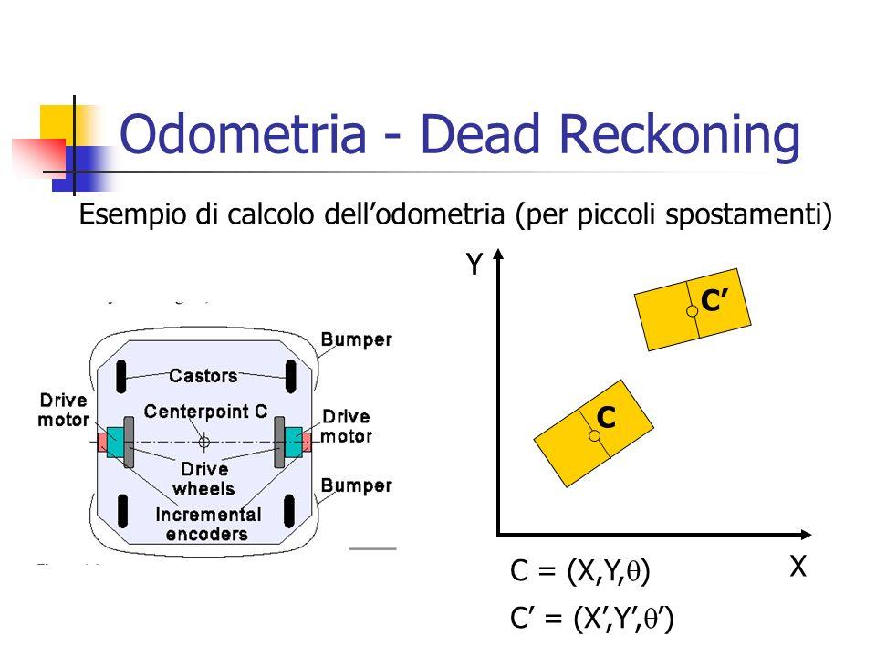 Odometria - Dead Reckoning X Y C C C = (X,Y, ) Y Esempio di calcolo dellodometria (per piccoli spostamenti)