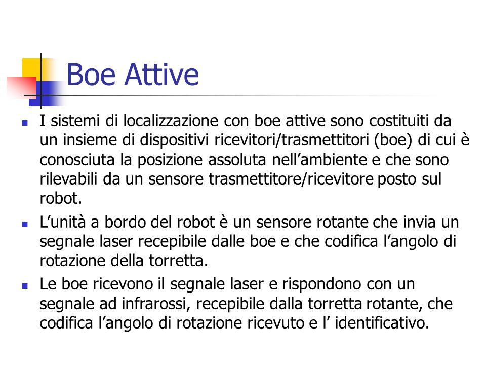 Boe Attive Lalgoritmo di localizzazione è basato sulla procedura di Triangolazione: L una unità rotante posta a bordo del robot è in grado di misurare gli angoli 1, 2, 3 Conoscendo la posizione delle 3 boe è possibile determinare tramite triangolazione la posizione assoluta del robot (X,Y, )
