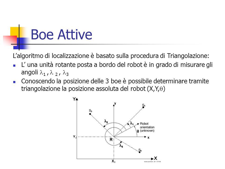 Boe Attive Lalgoritmo di localizzazione è basato sulla procedura di Triangolazione: L una unità rotante posta a bordo del robot è in grado di misurare