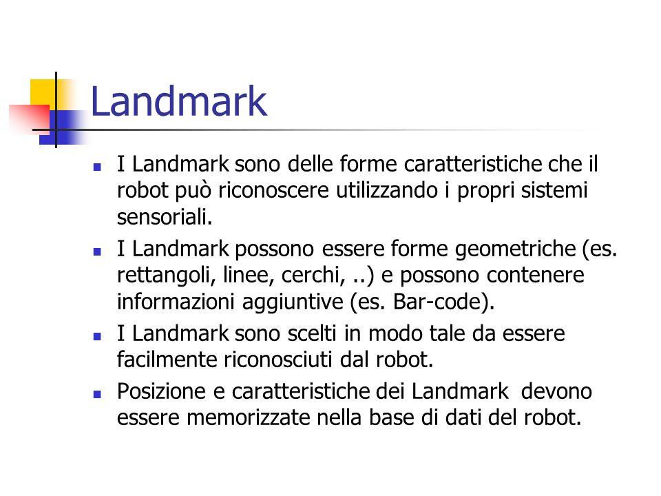 Landmark I Landmark sono delle forme caratteristiche che il robot può riconoscere utilizzando i propri sistemi sensoriali. I Landmark possono essere f