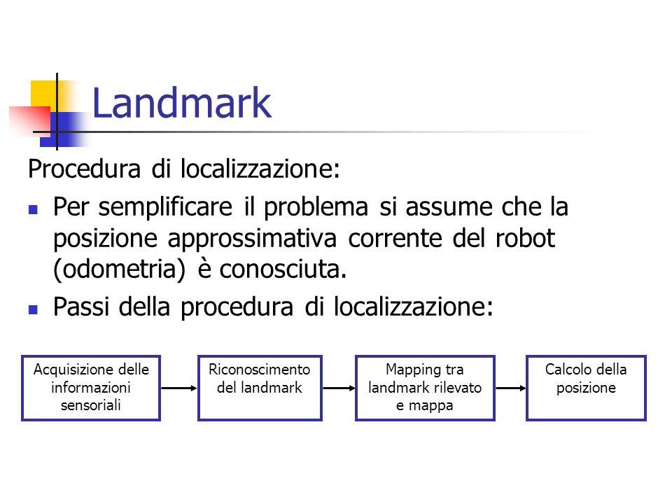 Procedura di localizzazione: Per semplificare il problema si assume che la posizione approssimativa corrente del robot (odometria) è conosciuta. Passi
