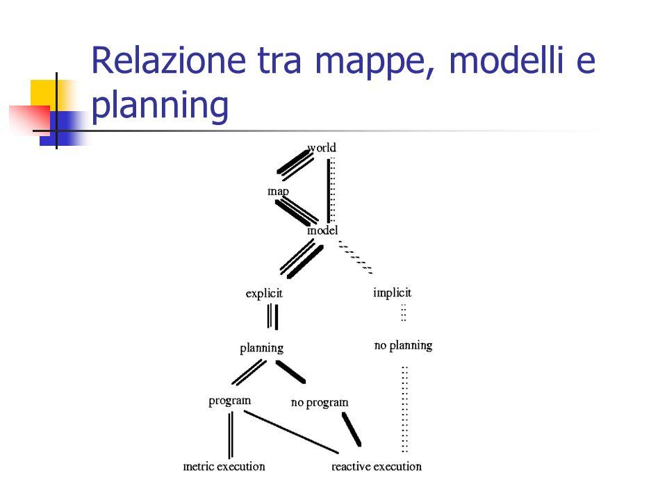Mappe e Rappresentazione del mondo Una mappa è una rappresentazione matematica o geometrica della conoscenza del mondo.