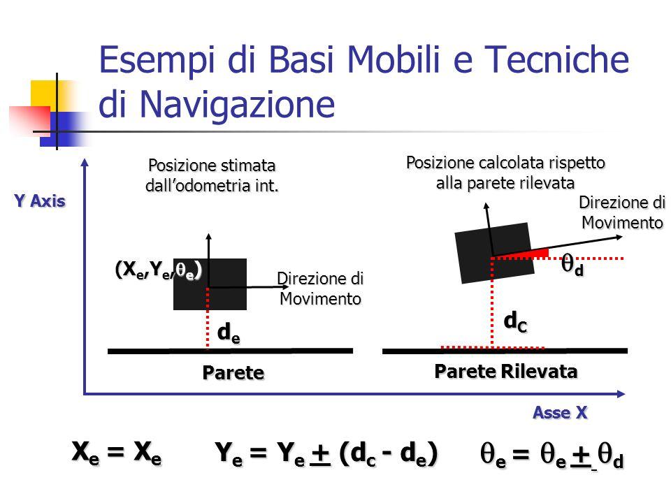 Esempi di Basi Mobili e Tecniche di Navigazione Parete Parete Rilevata (X e,Y e, e ) Posizione stimata dallodometria int. Asse X Asse X Posizione calc