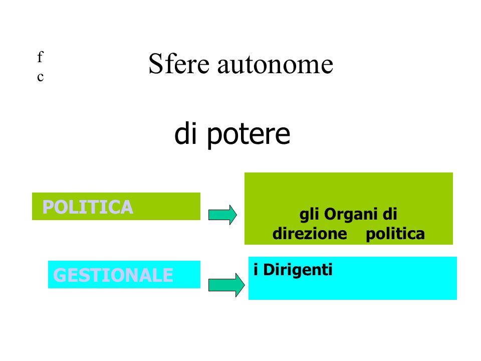 POLITICA di potere GESTIONALE gli Organi di direzione politica i Dirigenti Sfere autonome fcfc