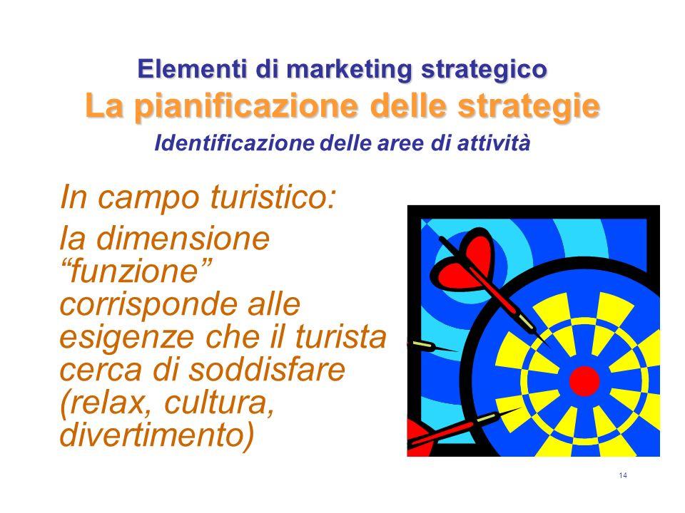 14 Elementi di marketing strategico La pianificazione delle strategie In campo turistico: la dimensione funzione corrisponde alle esigenze che il turista cerca di soddisfare (relax, cultura, divertimento) Identificazione delle aree di attività