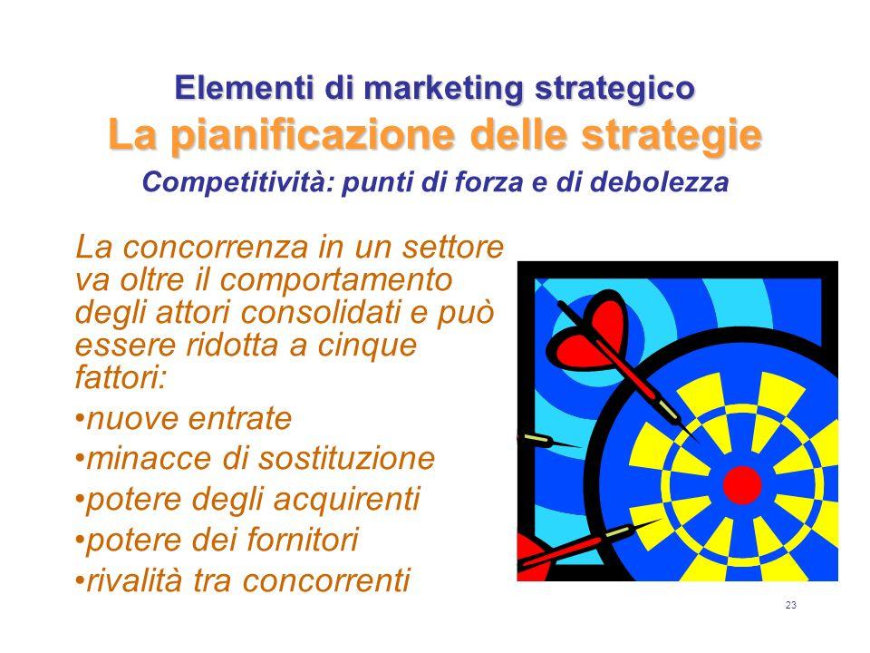23 Elementi di marketing strategico La pianificazione delle strategie La concorrenza in un settore va oltre il comportamento degli attori consolidati