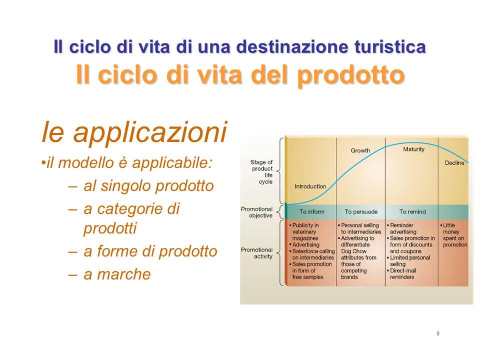 9 le applicazioni il modello è applicabile: –a–al singolo prodotto –a–a categorie di prodotti –a–a forme di prodotto –a–a marche