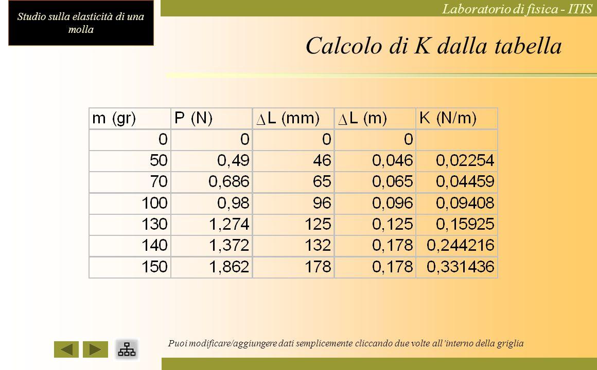 Studio sulla elasticità di una molla Laboratorio di fisica - ITIS Calcolo del K Per ogni coppia di valori di peso ed allungamento della tabella 1, cal