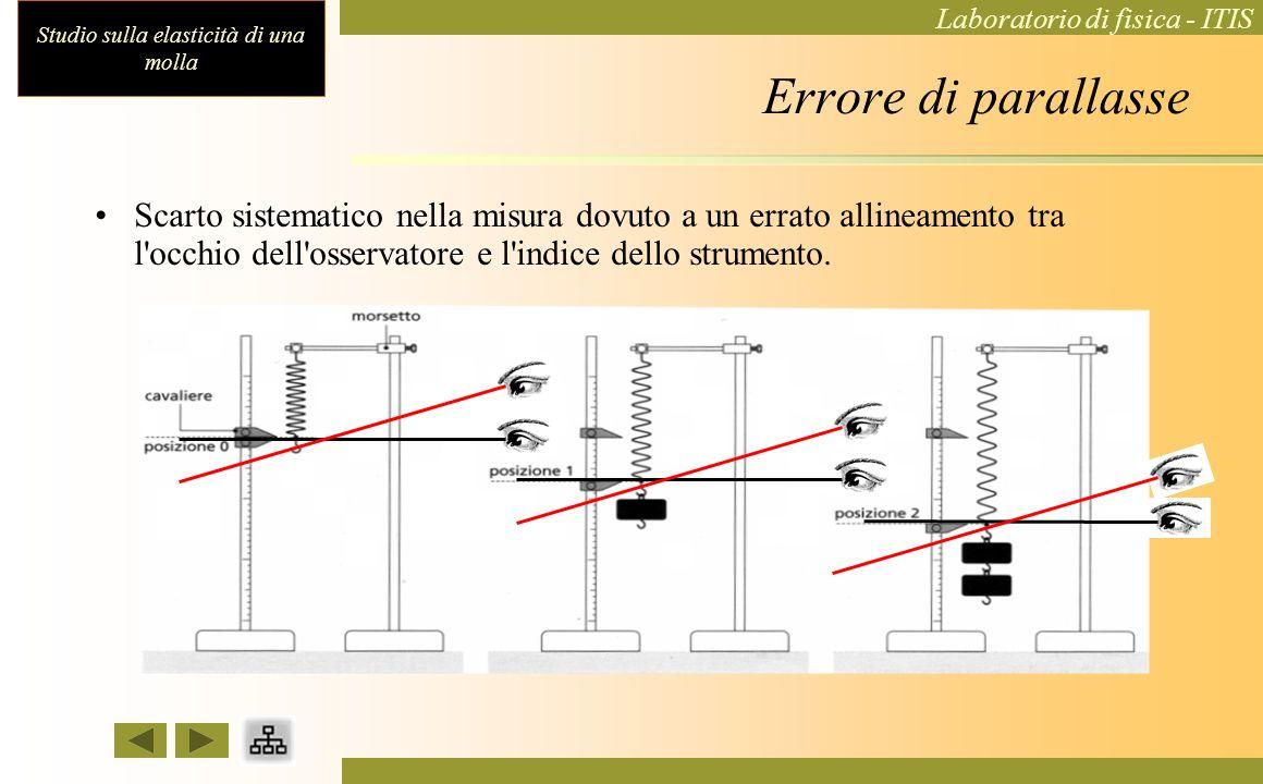 Studio sulla elasticità di una molla Laboratorio di fisica - ITIS HOOKE La legge di Hooke è nota come legge dell'elasticità. Un corpo si comporta in m